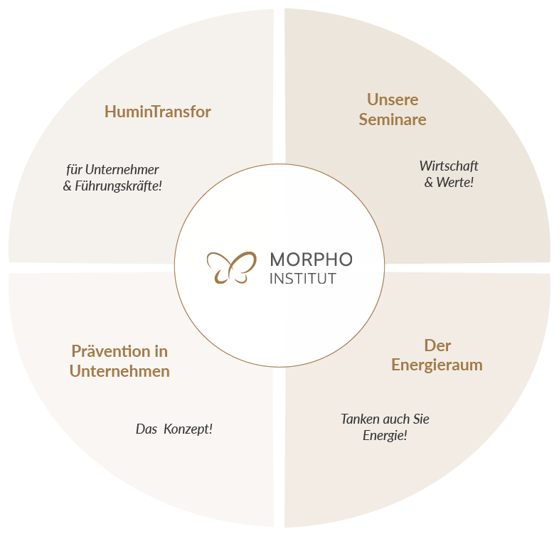 kreis-diagramm-morpho-institut